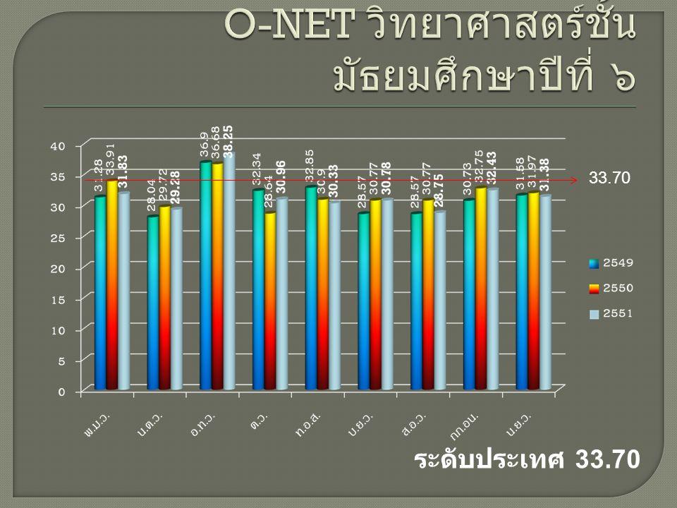 กลุ่มสาระการเรียนรู้ภาษาไทย ระดับประเทศ 41.09 41.09
