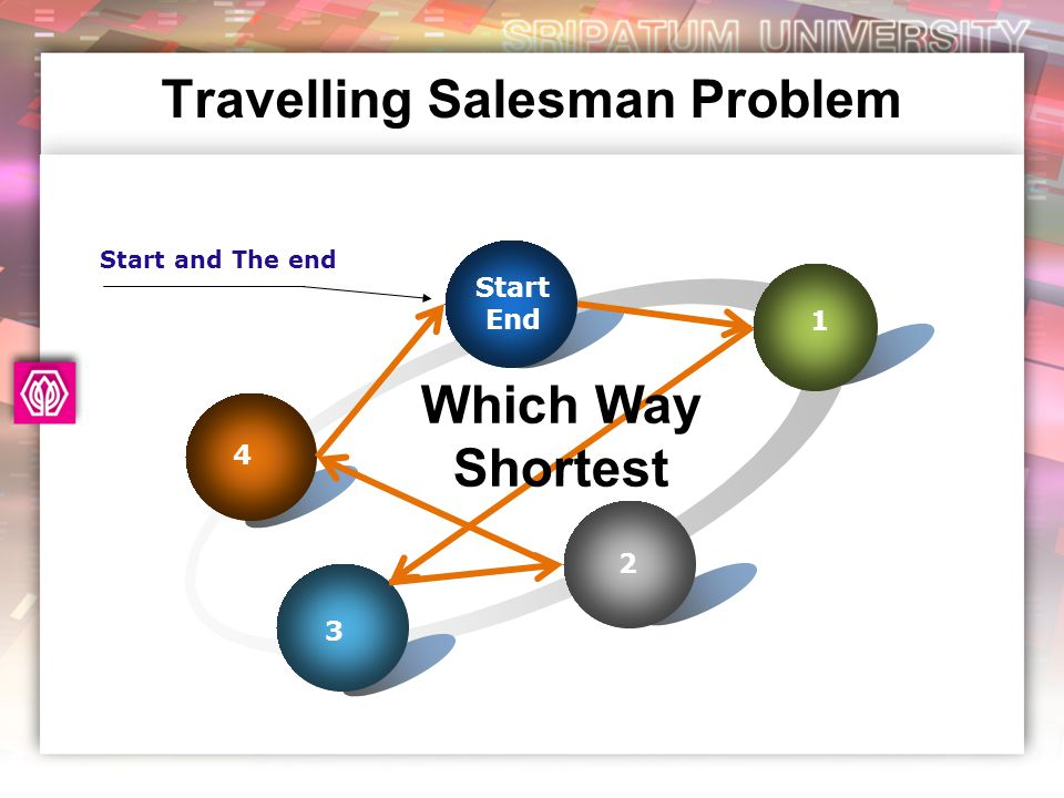 Travelling Salesman Problem 4 Start End 1 2 3 Which Way Shortest Start and The end