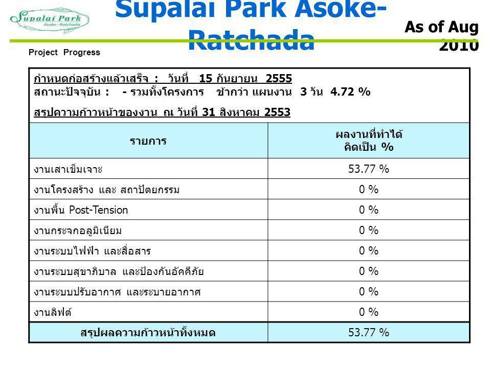 กำหนดก่อสร้างแล้วเสร็จ : วันที่ 15 กันยายน 2555 สถานะปัจจุบัน : - รวมทั้งโครงการ ช้ากว่า แผนงาน 3 วัน 4.72 % สรุปความก้าวหน้าของงาน ณ วันที่ 31 สิงหาคม 2553 รายการ ผลงานที่ทำได้ คิดเป็น % งานเสาเข็มเจาะ 53.77 % งานโครงสร้าง และ สถาปัตยกรรม 0 % งานพื้น Post-Tension 0 % งานกระจกอลูมิเนียม 0 % งานระบบไฟฟ้า และสื่อสาร 0 % งานระบบสุขาภิบาล และป้องกันอัคคีภัย 0 % งานระบบปรับอากาศ และระบายอากาศ 0 % งานลิฟต์ 0 % สรุปผลความก้าวหน้าทั้งหมด 53.77 % As of Aug 2010 Project Progress Supalai Park Asoke- Ratchada