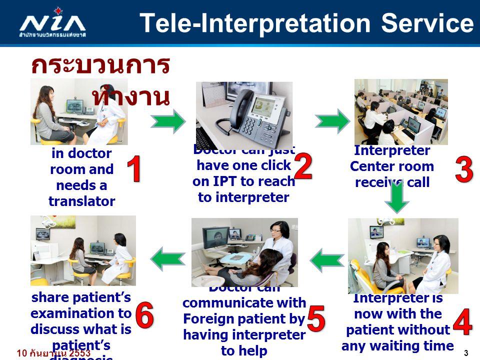 3 10 กันยายน 2553 Tele-Interpretation Service Patient arrive in doctor room and needs a translator Doctor can just have one click on IPT to reach to i