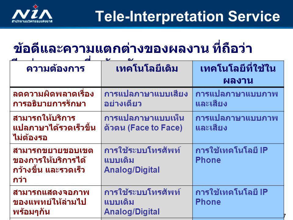 8 10 กันยายน 2553 Tele-Interpretation Service ยอดขาย 6 เดือนย้อนหลัง  มูลค่ายอดขาย 119,242,000 ล้านบาท ปริมาณ 238,484 ครั้ง ( มกราคม – กรกฎาคม ) ผลประโยชน์ทางเศรษฐกิจ  Medical hub, resource sharing  Boost up Thai Economic  Expanding the international medical care service  In line with the government s policy