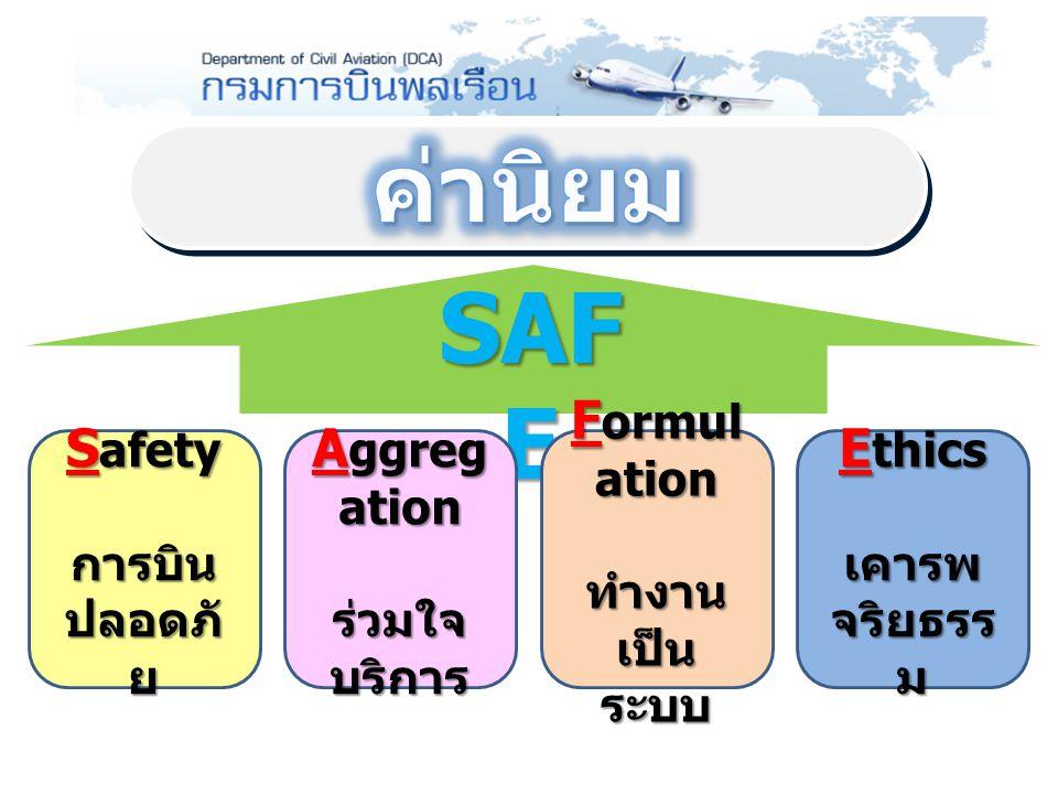 1 ส่งเสริม พัฒนา และกำกับดูแลด้านการ บินพลเรือนของประเทศ 2 พัฒนาและยกระดับคุณภาพการบริการ ด้านขนส่งทางอากาศ ของประเทศ 3 ปรับปรุงและพัฒนาท่าอากาศยานที่อยู่ใน ความรับผิดชอบ ให้มีประสิทธิภาพ