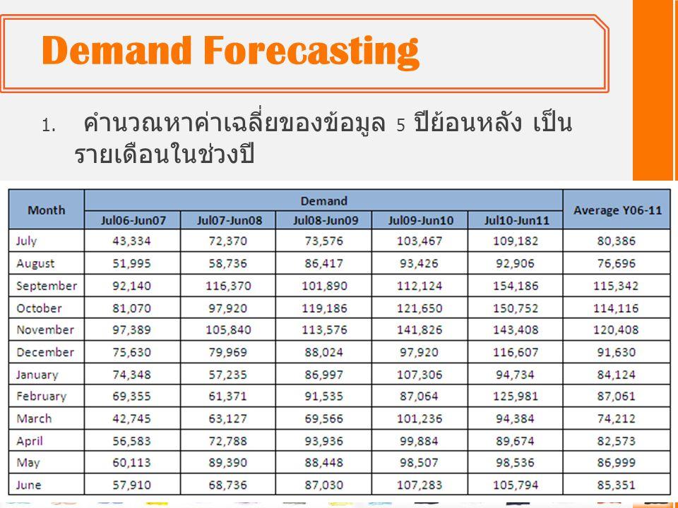 Demand Forecasting 1. คำนวณหาค่าเฉลี่ยของข้อมูล 5 ปีย้อนหลัง เป็น รายเดือนในช่วงปี 2006-2011