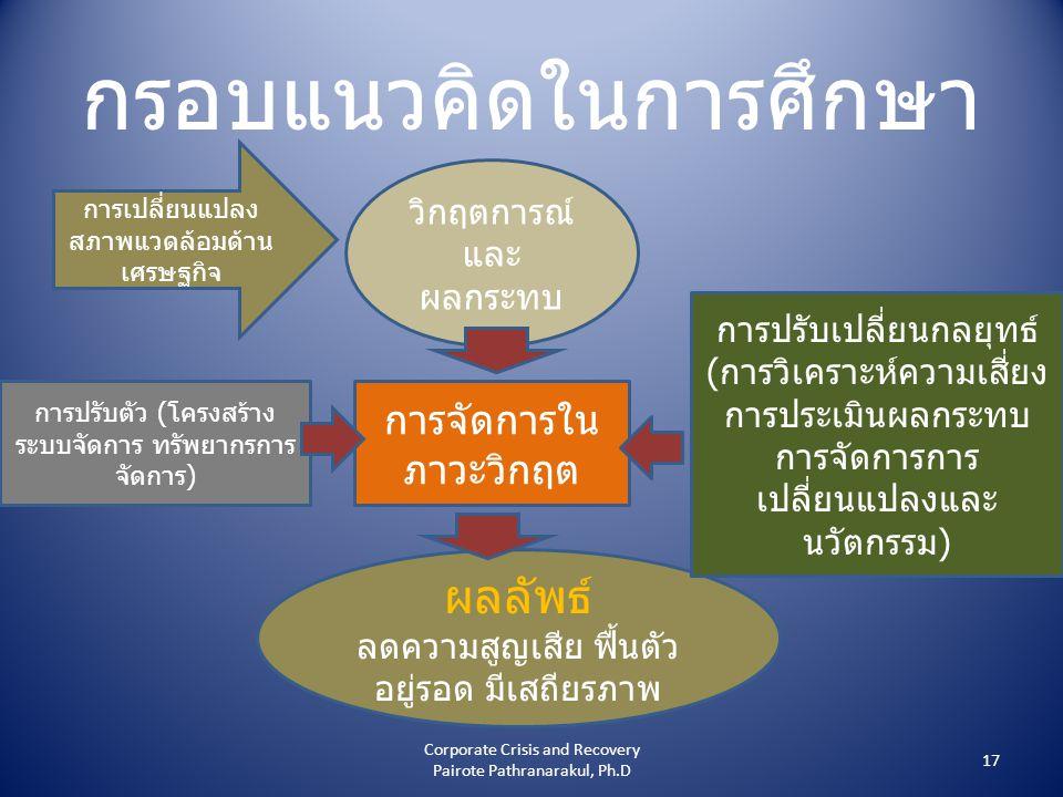 กรอบแนวคิดในการศึกษา วิกฤตการณ์ และ ผลกระทบ ผลลัพธ์ ลดความสูญเสีย ฟื้นตัว อยู่รอด มีเสถียรภาพ การจัดการใน ภาวะวิกฤต การปรับตัว (โครงสร้าง ระบบจัดการ ทรัพยากรการ จัดการ) การปรับเปลี่ยนกลยุทธ์ (การวิเคราะห์ความเสี่ยง การประเมินผลกระทบ การจัดการการ เปลี่ยนแปลงและ นวัตกรรม) การเปลี่ยนแปลง สภาพแวดล้อมด้าน เศรษฐกิจ 17 Corporate Crisis and Recovery Pairote Pathranarakul, Ph.D
