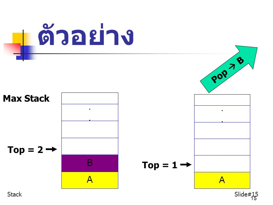 15 ตัวอย่าง Max Stack Pop  B Top = 2 Top = 1 Stack Slide#15