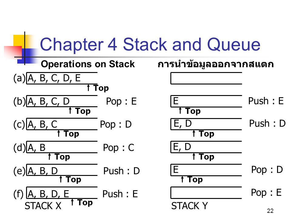 22 Chapter 4 Stack and Queue Operations on Stack การนำข้อมูลออกจากสแตก Top (a)A, B, C, D, E (b)A, B, C, D Pop : E (c)A, B, C Pop : D (d)A, B Pop : C (