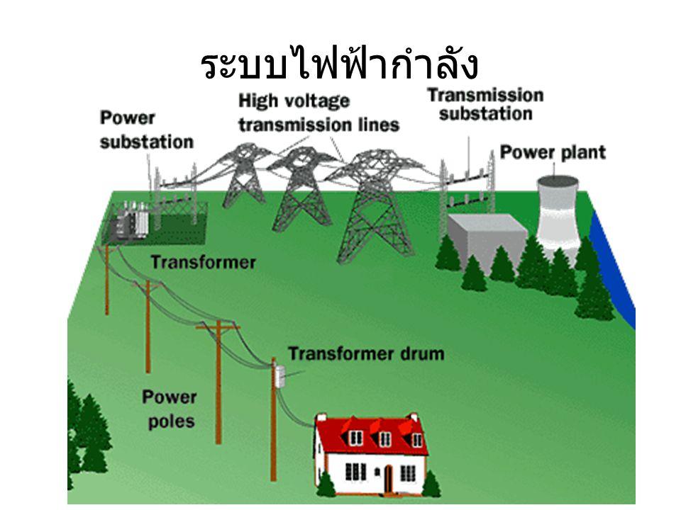 ระบบไฟฟ้ากำลัง