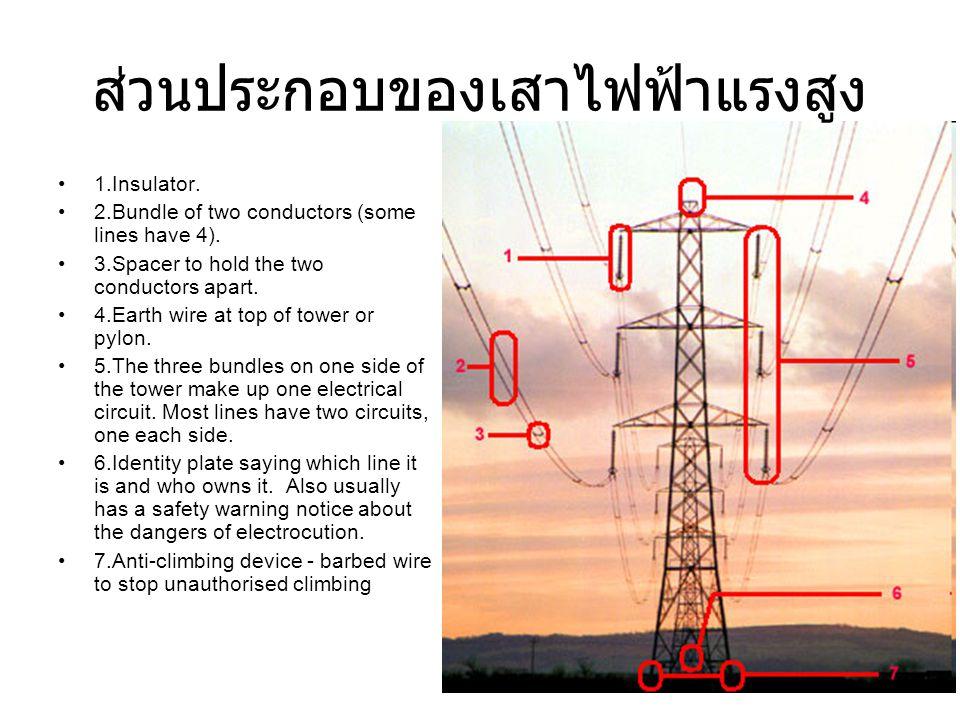 ส่วนประกอบของเสาไฟฟ้าแรงสูง •1.Insulator. •2.Bundle of two conductors (some lines have 4). •3.Spacer to hold the two conductors apart. •4.Earth wire a