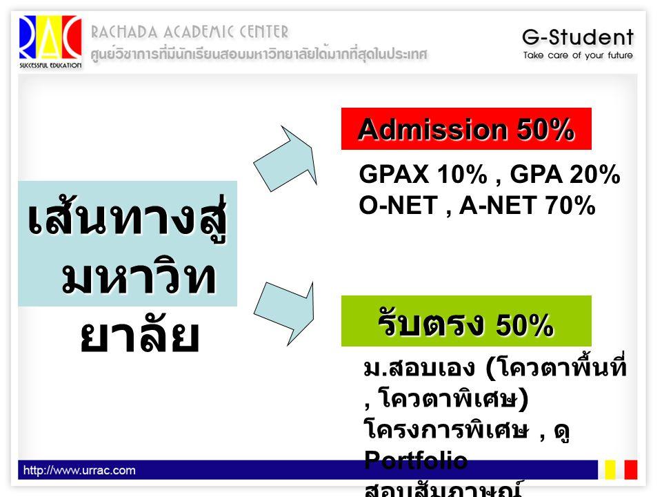 เส้นทางสู่ มหาวิท ยาลัย Admission 50% รับตรง 50% GPAX 10%, GPA 20% O-NET, A-NET 70% ม. สอบเอง ( โควตาพื้นที่, โควตาพิเศษ ) โครงการพิเศษ, ดู Portfolio
