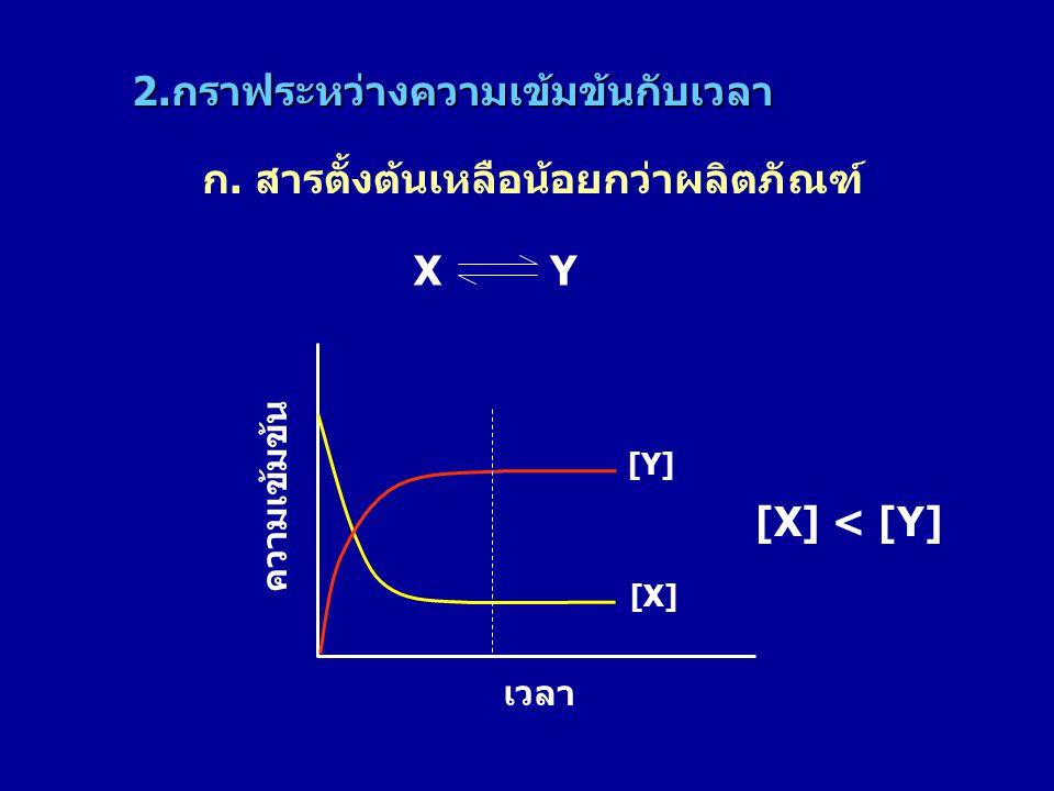 2.กราฟระหว่างความเข้มข้นกับเวลา ก. สารตั้งต้นเหลือน้อยกว่าผลิตภัณฑ์ [X] [Y] ความเข้มข้น เวลา X Y [X] < [Y]