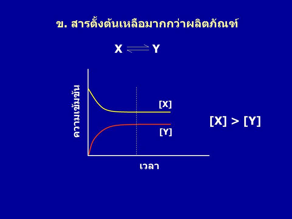ข. สารตั้งต้นเหลือมากกว่าผลิตภัณฑ์ [X] [Y] ความเข้มข้น เวลา X Y [X] > [Y]