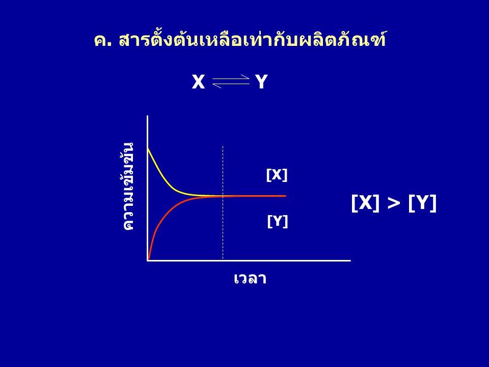 ค. สารตั้งต้นเหลือเท่ากับผลิตภัณฑ์ [X] [Y] ความเข้มข้น เวลา X Y [X] > [Y]