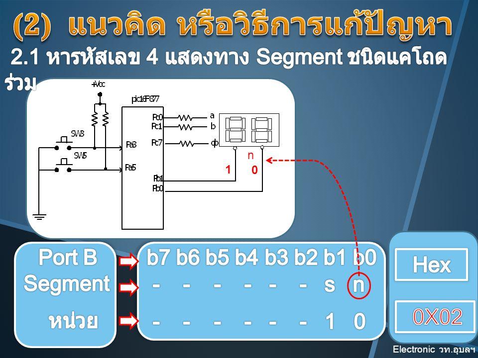 เริ่ม กำหนด Port B และ C เป็น output Main() { } Main() { PortB=0x00; PortC=0x00; } แสดงเลข 4 เลือกหลักหน่วย Main() { PortB=0x00; PortC=0x00; while(1) { PortC=0x66; PortB=0x02; } หรือแทน ด้วย portB.F0=0; วนแสดง 4 ไมรู้จบ