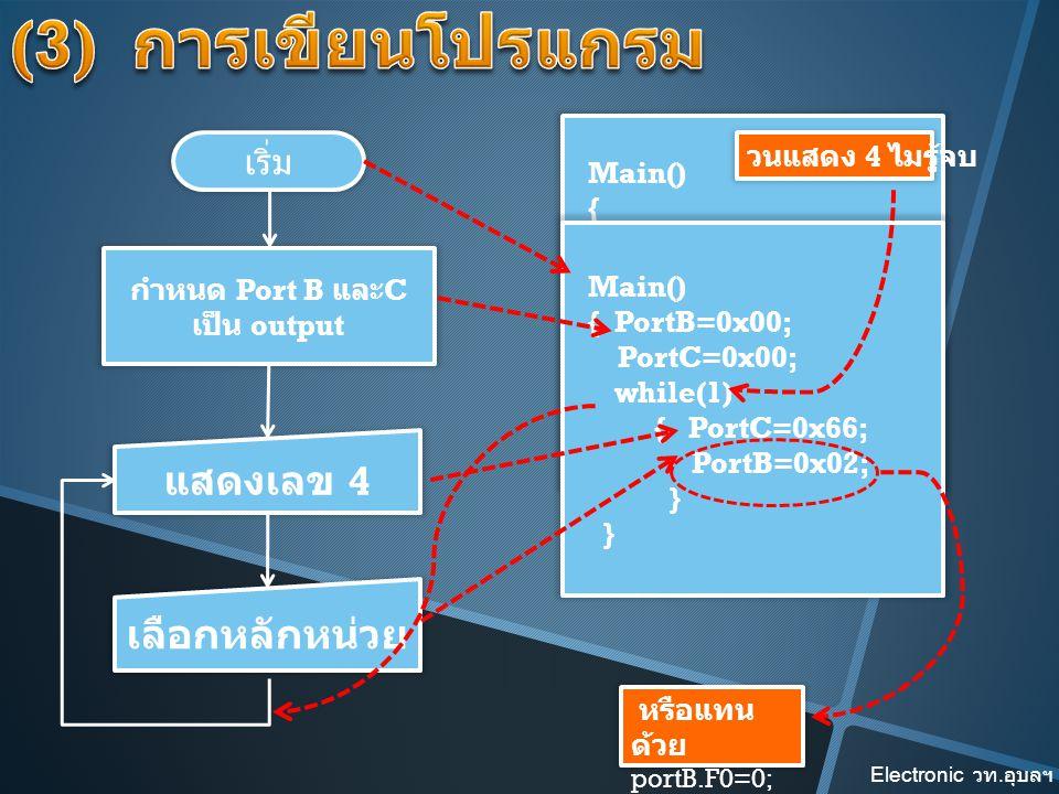 เริ่ม กำหนด Port B และ C เป็น output Main() { } Main() { PortB=0x00; PortC=0x00; } แสดงเลข 4 เลือกหลักหน่วย Main() { PortB=0x00; PortC=0x00; while(1)