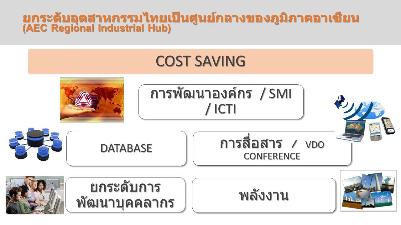 ข้อย่อยที่ 2 ยกระดับอุตสาหกรรมไทยเป็นศูนย์กลางของภูมิภาคอาเซียน (AEC Regional Industrial Hub) COST SAVING การพัฒนาองค์กร / SMI / ICTI การสื่อสาร / VDO CONFERENCE พลังงาน DATABASE ยกระดับการ พัฒนาบุคคลากร
