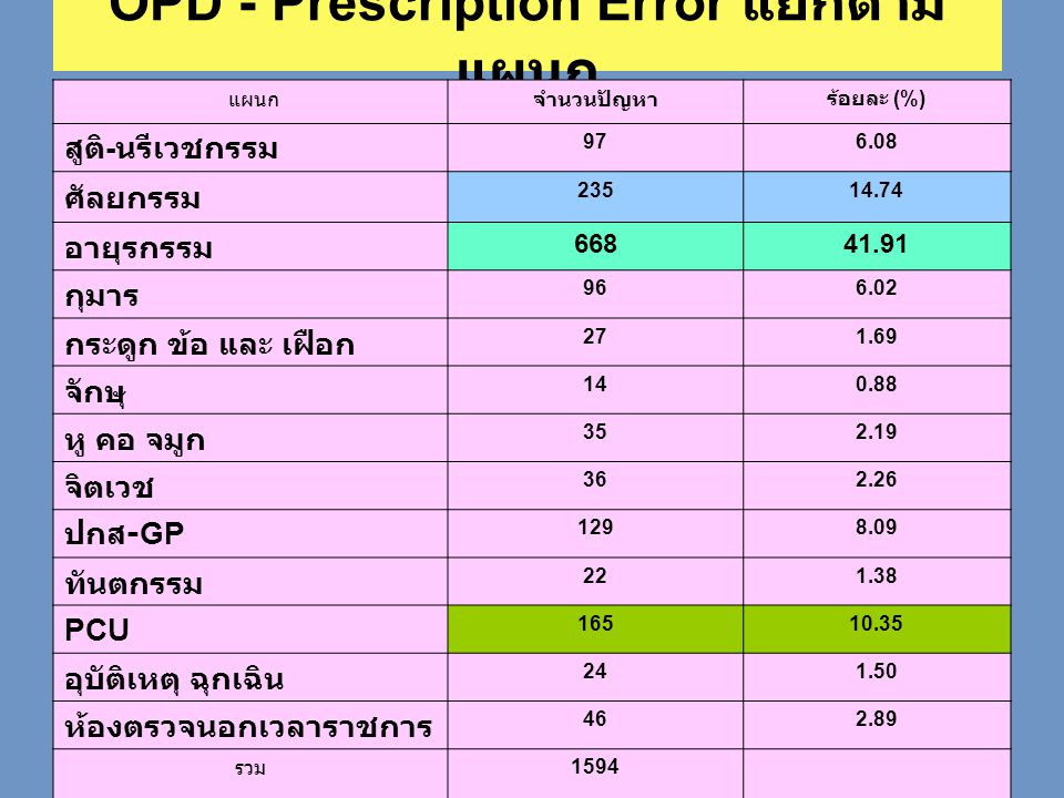 OPD - Prescription Error แยกตาม แผนก แผนกจำนวนปัญหาร้อยละ (%) สูติ - นรีเวชกรรม 976.08 ศัลยกรรม 23514.74 อายุรกรรม 66841.91 กุมาร 966.02 กระดูก ข้อ แล