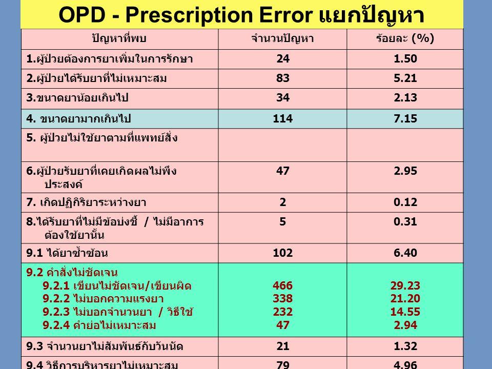 แยกตามประเภท ของปัญหา ปัญหาที่พบจำนวนปัญหาร้อยละ (%) 1. ผู้ป่วยต้องการยาเพิ่มในการรักษา 241.50 2. ผู้ป่วยได้รับยาที่ไม่เหมาะสม 835.21 3. ขนาดยาน้อยเกิ