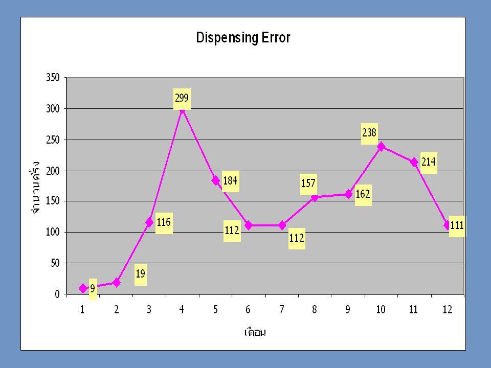 มิถุนายน 50 •Supralip (E) – liver toxic – liver enzyme เพิ่มสูง กรกฏาคม 50 •MgSO4 inj (D) – สั่ง MgSO4 10%, 10 ml ได้ 50% • แพ้ยาซ้ำ (E) – แพ้ amox ได้ รับ Amoxy กลับบ้าน ไปคลินิกใกล้บ้าน ฉีด CPM + Dexa inj •Doxorubicin (F) – dose ที่ต้องได้ = 16.83 mg/day x 3 day dose ได้จริง = 60 mg/day x 3 day อุบัติการณ์ ME2 : ระดับ E + HAD