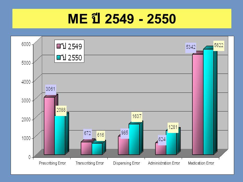 ME 2 แยกตามความรุนแรง ปี 2549 - 2550