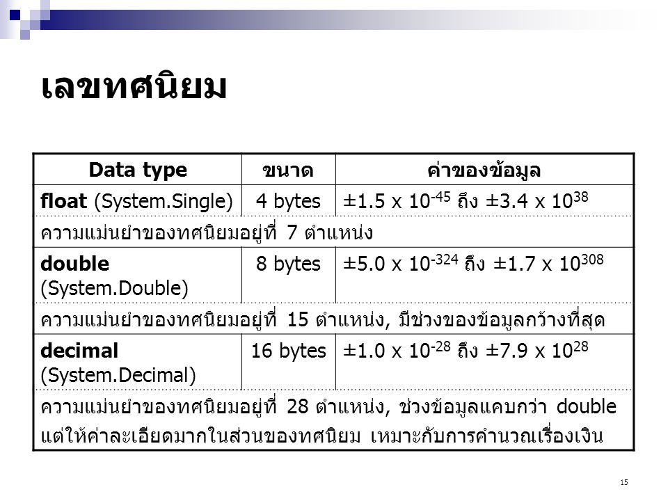 15 เลขทศนิยม Data typeขนาดค่าของข้อมูล float (System.Single)4 bytes±1.5 x 10 -45 ถึง ±3.4 x 10 38 ความแม่นยำของทศนิยมอยู่ที่ 7 ตำแหน่ง double (System.Double) 8 bytes±5.0 x 10 -324 ถึง ±1.7 x 10 308 ความแม่นยำของทศนิยมอยู่ที่ 15 ตำแหน่ง, มีช่วงของข้อมูลกว้างที่สุด decimal (System.Decimal) 16 bytes±1.0 x 10 -28 ถึง ±7.9 x 10 28 ความแม่นยำของทศนิยมอยู่ที่ 28 ตำแหน่ง, ช่วงข้อมูลแคบกว่า double แต่ให้ค่าละเอียดมากในส่วนของทศนิยม เหมาะกับการคำนวณเรื่องเงิน