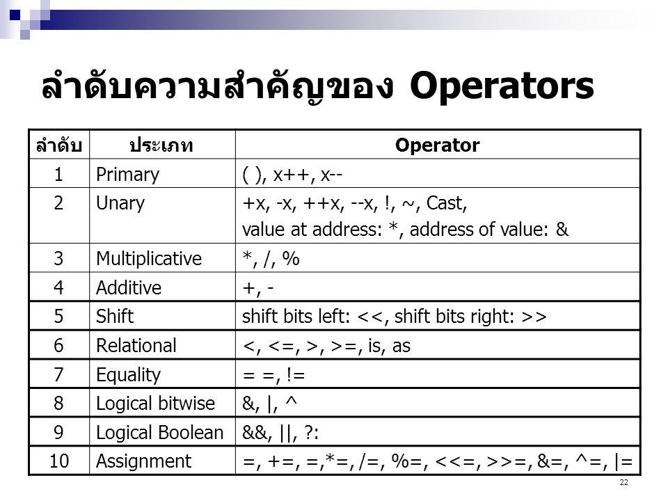 22 ลำดับความสำคัญของ Operators ลำดับประเภทOperator 1Primary( ), x++, x-- 2Unary+x, -x, ++x, --x, !, ~, Cast, value at address: *, address of value: & 3Multiplicative*, /, % 4Additive+, - 5Shiftshift bits left: > 6Relational, >=, is, as 7Equality= =, != 8Logical bitwise&, |, ^ 9Logical Boolean&&, ||, ?: 10Assignment=, +=, =,*=, /=, %=, >=, &=, ^=, |=