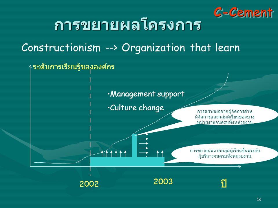16 Constructionism --> Organization that learn ระดับการเรียนรู้ขององค์กร ปี •Management support •Culture change C-Cement การขยายผลโครงการ 2002 2003 กา