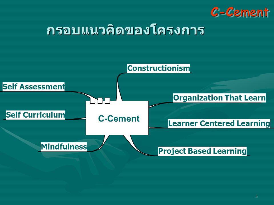 5 กรอบแนวคิดของโครงการ Constructionism Organization That Learn Learner Centered Learning Project Based Learning Mindfulness Self Curriculum Self Assessment C-Cement