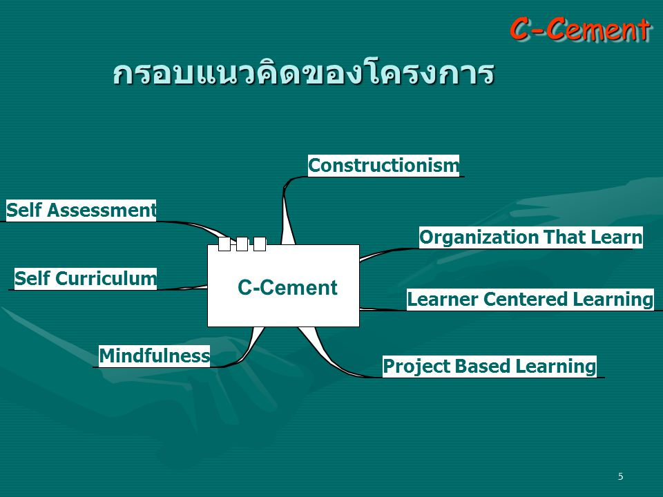 6 Constructionism • กระบวนการเรียนรู้ คิด # 1 ลงมือ ปฏิบัติ # 1 สะท้อน ความคิด # 1 C-Cement • คิดภาพรวม (System thinking) • คิดเป็นระบบ (Systematic thinking) • คิดกว้างไกล (Creative thinking) • การจัดการ (Management) •Time management • Project management • Knowledge management • การประเมิน (Assessment) • Project evaluation • SWOT • Learning point • Next step สติ