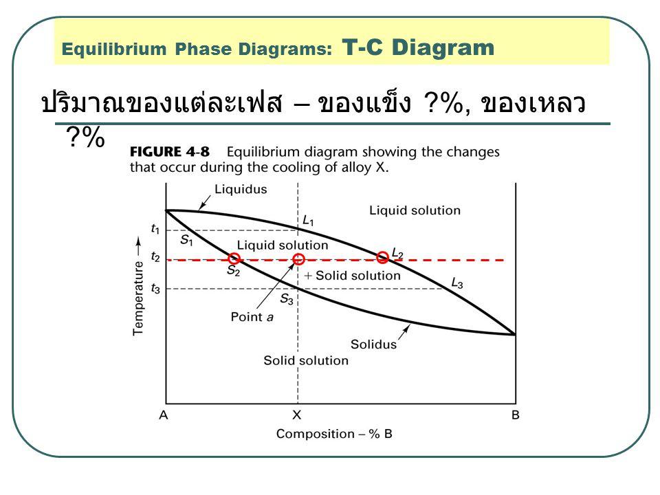 ปริมาณของแต่ละเฟส – ของแข็ง ?%, ของเหลว ?% Equilibrium Phase Diagrams: T-C Diagram