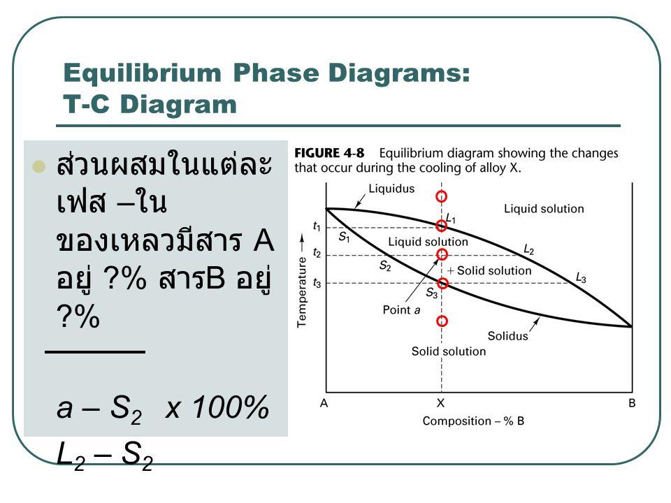  ส่วนผสมในแต่ละ เฟส – ใน ของเหลวมีสาร A อยู่ ?% สาร B อยู่ ?% a – S 2 x 100% L 2 – S 2