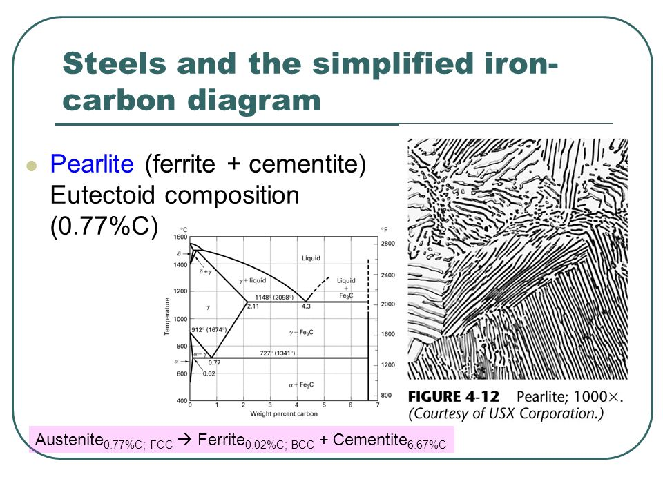 Steels and the simplified iron- carbon diagram  Pearlite (ferrite + cementite) Eutectoid composition (0.77%C) Austenite 0.77%C; FCC  Ferrite 0.02%C; BCC + Cementite 6.67%C