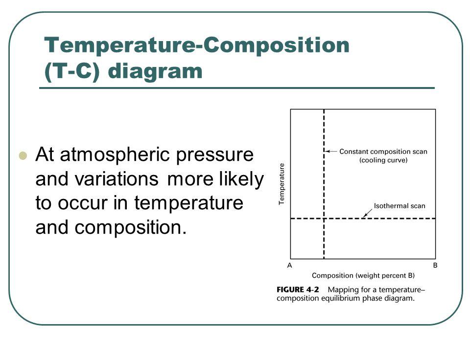 Iron-Carbon Equilibrium Diagram Eutectoid Eutectic Peritectic  Steel, compose primarily of iron and carbon