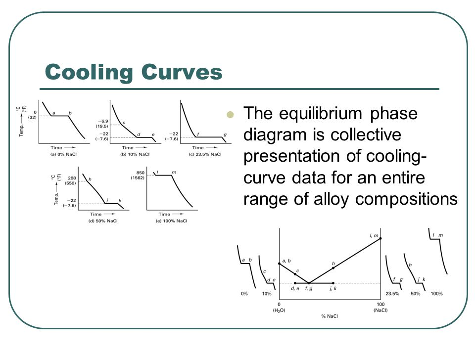Solubility Studies  Can ice retain some salt in a single phase solid solution.