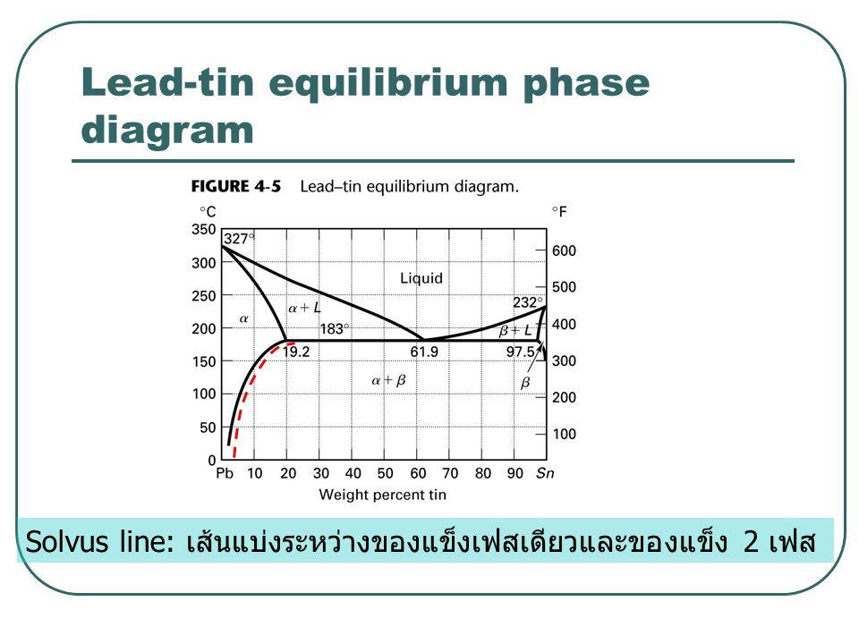 Lead-tin equilibrium phase diagram Solvus line: เส้นแบ่งระหว่างของแข็งเฟสเดียวและของแข็ง 2 เฟส