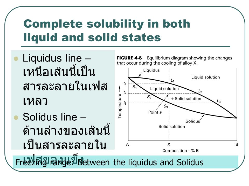 Complete solubility in both liquid and solid states  Liquidus line – เหนือเส้นนี้เป็น สารละลายในเฟส เหลว  Solidus line – ด้านล่างของเส้นนี้ เป็นสารละลายใน เฟสของแข็ง Freezing range: Between the liquidus and Solidus