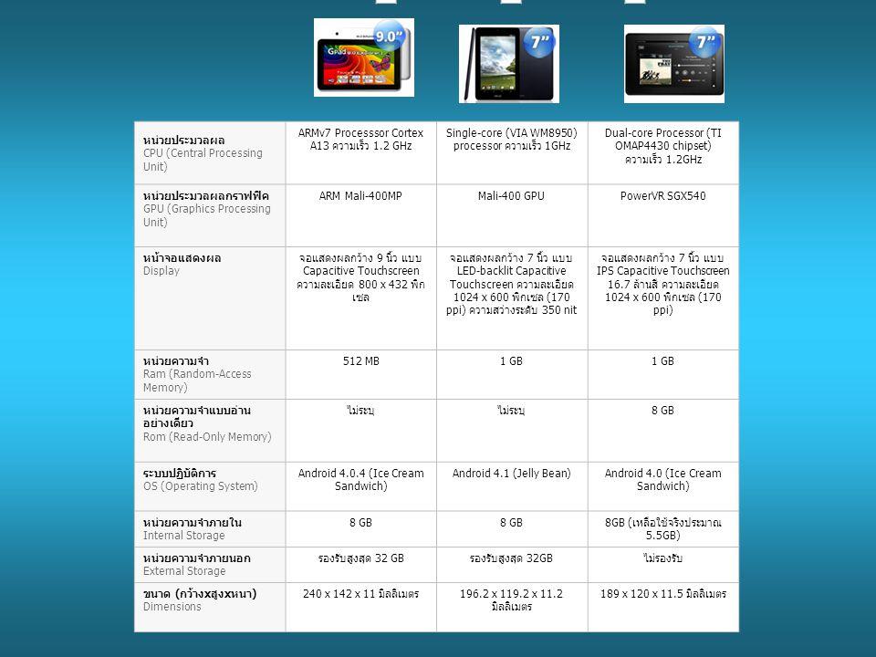 ค ลิ๊ ก เ พื่ อ ล บ อ ก ค ลิ๊ ก เ พื่ อ ล บ อ ก ค ลิ๊ ก เ พื่ อ ล บ อ ก หน่วยประมวลผล CPU (Central Processing Unit) ARMv7 Processsor Cortex A13 ความเร็ว 1.2 GHz Single-core (VIA WM8950) processor ความเร็ว 1GHz Dual-core Processor (TI OMAP4430 chipset) ความเร็ว 1.2GHz หน่วยประมวลผลกราฟฟิค GPU (Graphics Processing Unit) ARM Mali-400MPMali-400 GPUPowerVR SGX540 หน้าจอแสดงผล Display จอแสดงผลกว้าง 9 นิ้ว แบบ Capacitive Touchscreen ความละเอียด 800 x 432 พิก เซล จอแสดงผลกว้าง 7 นิ้ว แบบ LED-backlit Capacitive Touchscreen ความละเอียด 1024 x 600 พิกเซล (170 ppi) ความสว่างระดับ 350 nit จอแสดงผลกว้าง 7 นิ้ว แบบ IPS Capacitive Touchscreen 16.7 ล้านสี ความละเอียด 1024 x 600 พิกเซล (170 ppi) หน่วยความจำ Ram (Random-Access Memory) 512 MB1 GB หน่วยความจำแบบอ่าน อย่างเดียว Rom (Read-Only Memory) ไม่ระบุ 8 GB ระบบปฏิบัติการ OS (Operating System) Android 4.0.4 (Ice Cream Sandwich) Android 4.1 (Jelly Bean)Android 4.0 (Ice Cream Sandwich) หน่วยความจำภายใน Internal Storage 8 GB 8GB (เหลือใช้จริงประมาณ 5.5GB) หน่วยความจำภายนอก External Storage รองรับสูงสุด 32 GB ไม่รองรับ ขนาด (กว้างxสูงxหนา) Dimensions 240 x 142 x 11 มิลลิเมตร196.2 x 119.2 x 11.2 มิลลิเมตร 189 x 120 x 11.5 มิลลิเมตร
