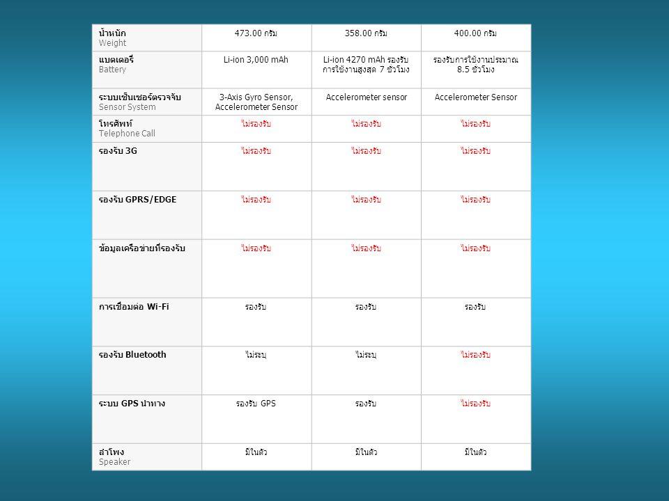 น้ำหนัก Weight 473.00 กรัม358.00 กรัม400.00 กรัม แบตเตอรี่ Battery Li-ion 3,000 mAhLi-ion 4270 mAh รองรับ การใช้งานสูงสุด 7 ชั่วโมง รองรับการใช้งานประมาณ 8.5 ชั่วโมง ระบบเซ็นเซอร์ตรวจจับ Sensor System 3-Axis Gyro Sensor, Accelerometer Sensor Accelerometer sensorAccelerometer Sensor โทรศัพท์ Telephone Call ไม่รองรับ รองรับ 3Gไม่รองรับ รองรับ GPRS/EDGEไม่รองรับ ข้อมูลเครือข่ายที่รองรับไม่รองรับ การเชื่อมต่อ Wi-Fiรองรับ รองรับ Bluetoothไม่ระบุ ไม่รองรับ ระบบ GPS นำทางรองรับ GPSรองรับไม่รองรับ ลำโพง Speaker มีในตัว