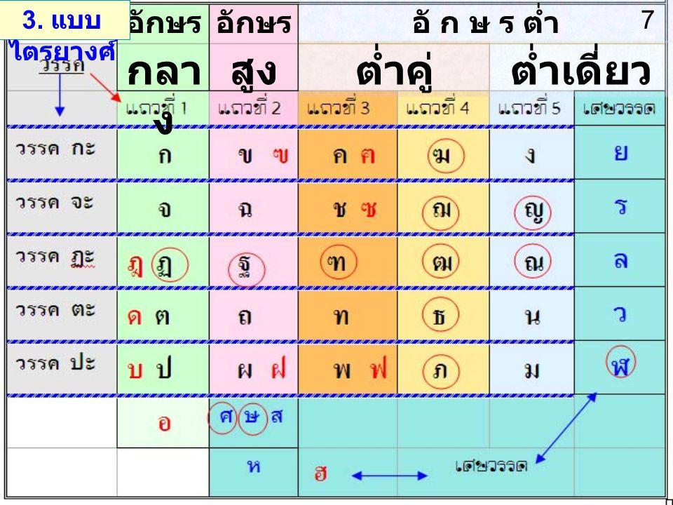 อักษร กลา ง อักษร สูงต่ำคู่ต่ำเดี่ยว อั ก ษ ร ต่ำ 3. แบบ ไตรยางศ์ 7