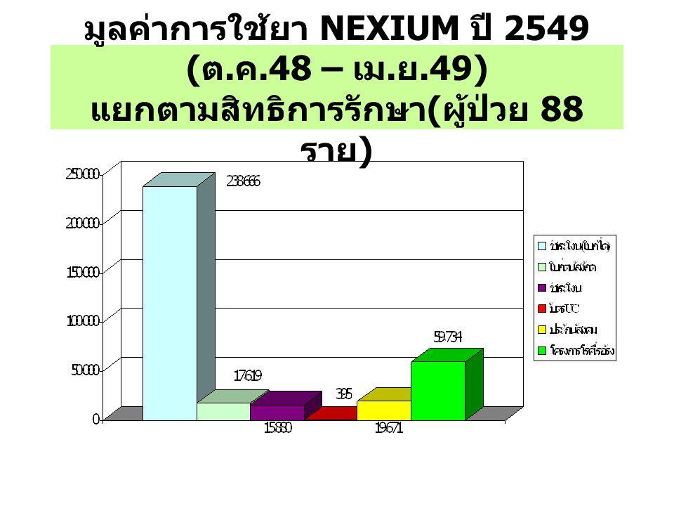 มูลค่าการใช้ยา NEXIUM ปี 2549 ( ต. ค.48 – เม. ย.49) แยกตามสิทธิการรักษา ( ผู้ป่วย 88 ราย )