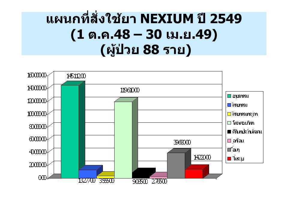 แผนกที่สั่งใช้ยา NEXIUM ปี 2549 (1 ต. ค.48 – 30 เม. ย.49) ( ผู้ป่วย 88 ราย )
