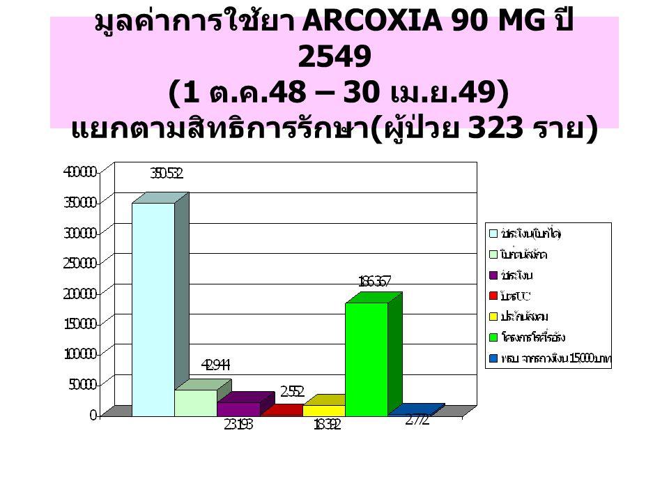 มูลค่าการใช้ยา ARCOXIA 90 MG ปี 2549 (1 ต. ค.48 – 30 เม. ย.49) แยกตามสิทธิการรักษา ( ผู้ป่วย 323 ราย )