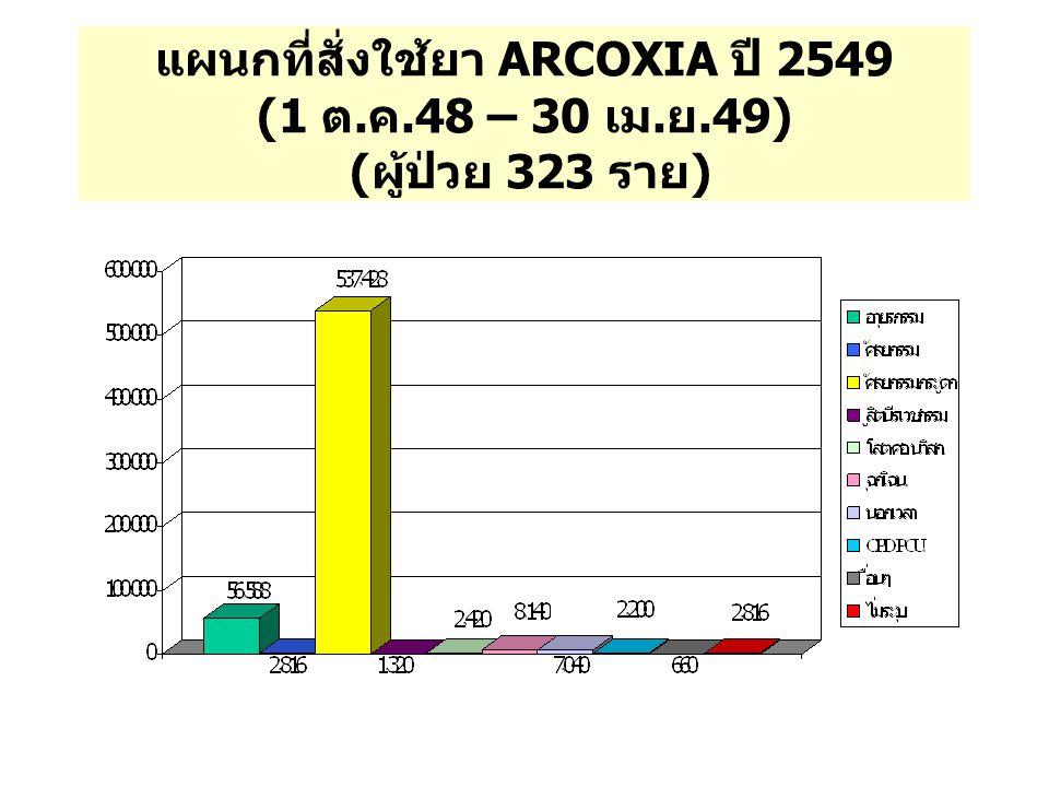แผนกที่สั่งใช้ยา ARCOXIA ปี 2549 (1 ต. ค.48 – 30 เม. ย.49) ( ผู้ป่วย 323 ราย )