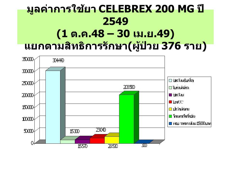 มูลค่าการใช้ยา CELEBREX 200 MG ปี 2549 (1 ต. ค.48 – 30 เม. ย.49) แยกตามสิทธิการรักษา ( ผู้ป่วย 376 ราย )