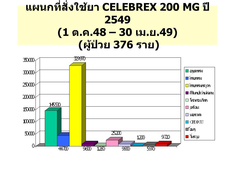 แผนกที่สั่งใช้ยา CELEBREX 200 MG ปี 2549 (1 ต. ค.48 – 30 เม. ย.49) ( ผู้ป่วย 376 ราย )