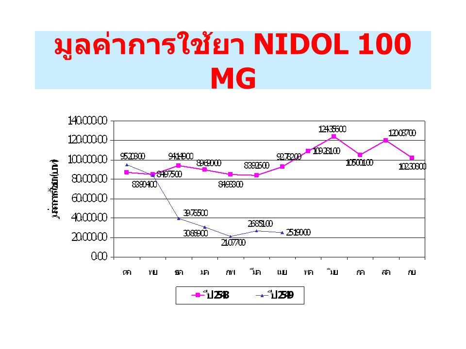 มูลค่าการใช้ยา NIDOL 100 MG