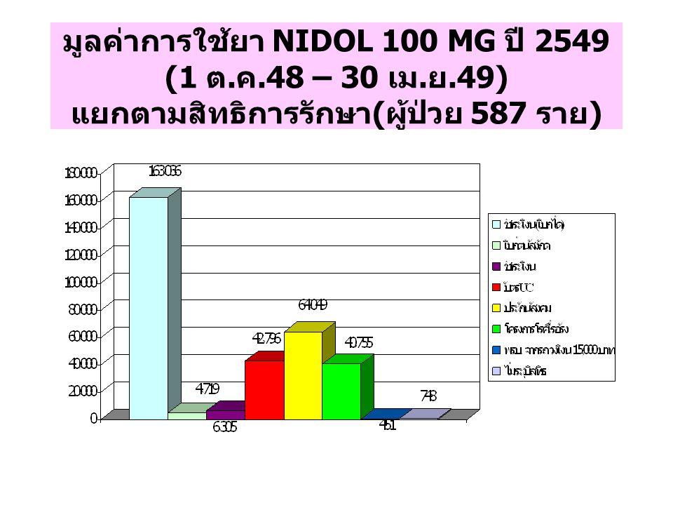 มูลค่าการใช้ยา NIDOL 100 MG ปี 2549 (1 ต. ค.48 – 30 เม. ย.49) แยกตามสิทธิการรักษา ( ผู้ป่วย 587 ราย )