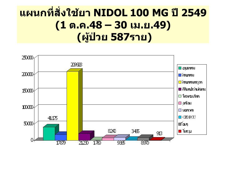 แผนกที่สั่งใช้ยา NIDOL 100 MG ปี 2549 (1 ต. ค.48 – 30 เม. ย.49) ( ผู้ป่วย 587 ราย )