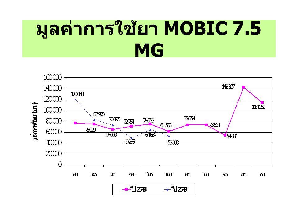 มูลค่าการใช้ยา MOBIC 7.5 MG