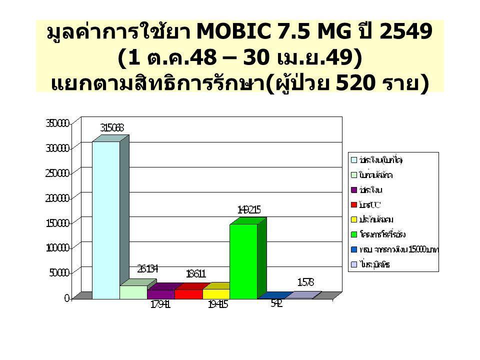 มูลค่าการใช้ยา MOBIC 7.5 MG ปี 2549 (1 ต. ค.48 – 30 เม. ย.49) แยกตามสิทธิการรักษา ( ผู้ป่วย 520 ราย )