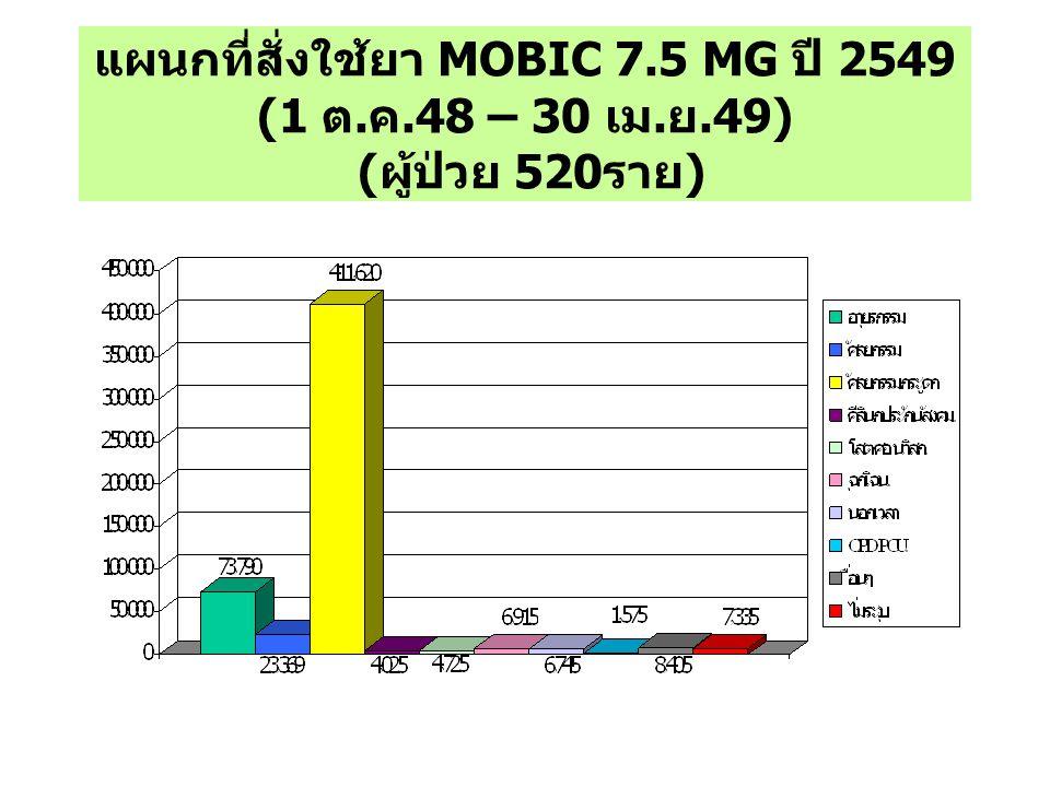 แผนกที่สั่งใช้ยา MOBIC 7.5 MG ปี 2549 (1 ต. ค.48 – 30 เม. ย.49) ( ผู้ป่วย 520 ราย )